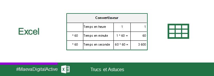 Excel Convertir Un Format Hh Mm Ss En Secondes Maevadigitalactive